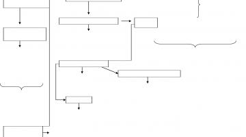 mapa de secuencia