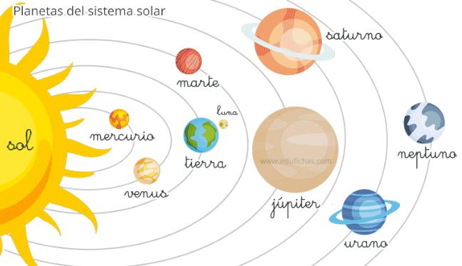 sistema solar para niños de preescolar